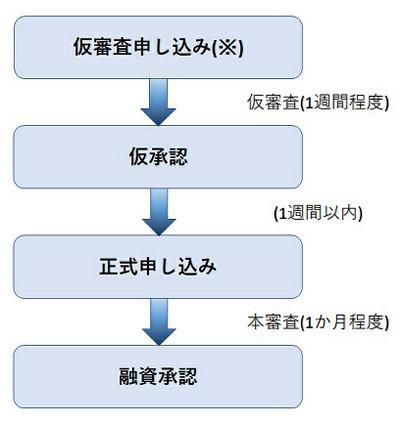 住宅ローン労金メリット01