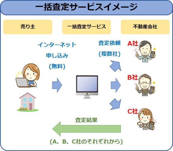 不動産売買net一括査定イメージ図