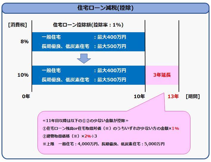住宅消費税増税タイミング05